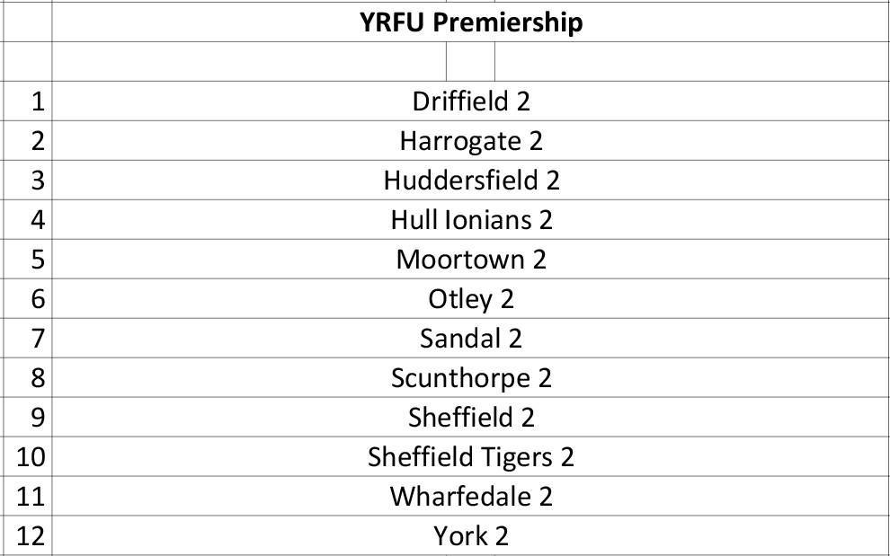 YRFU_Merit_Leagues_and_Tables_Structure_20-21