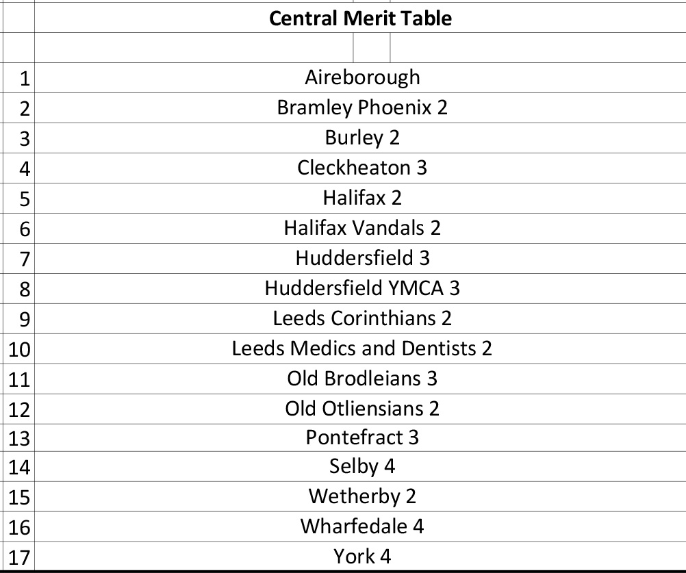 YRFU_Merit_Leagues_and_Tables_Structure_20-212